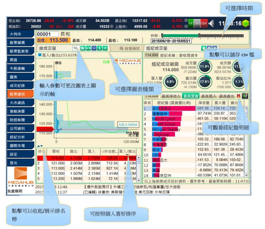 股票識別 資金盤路