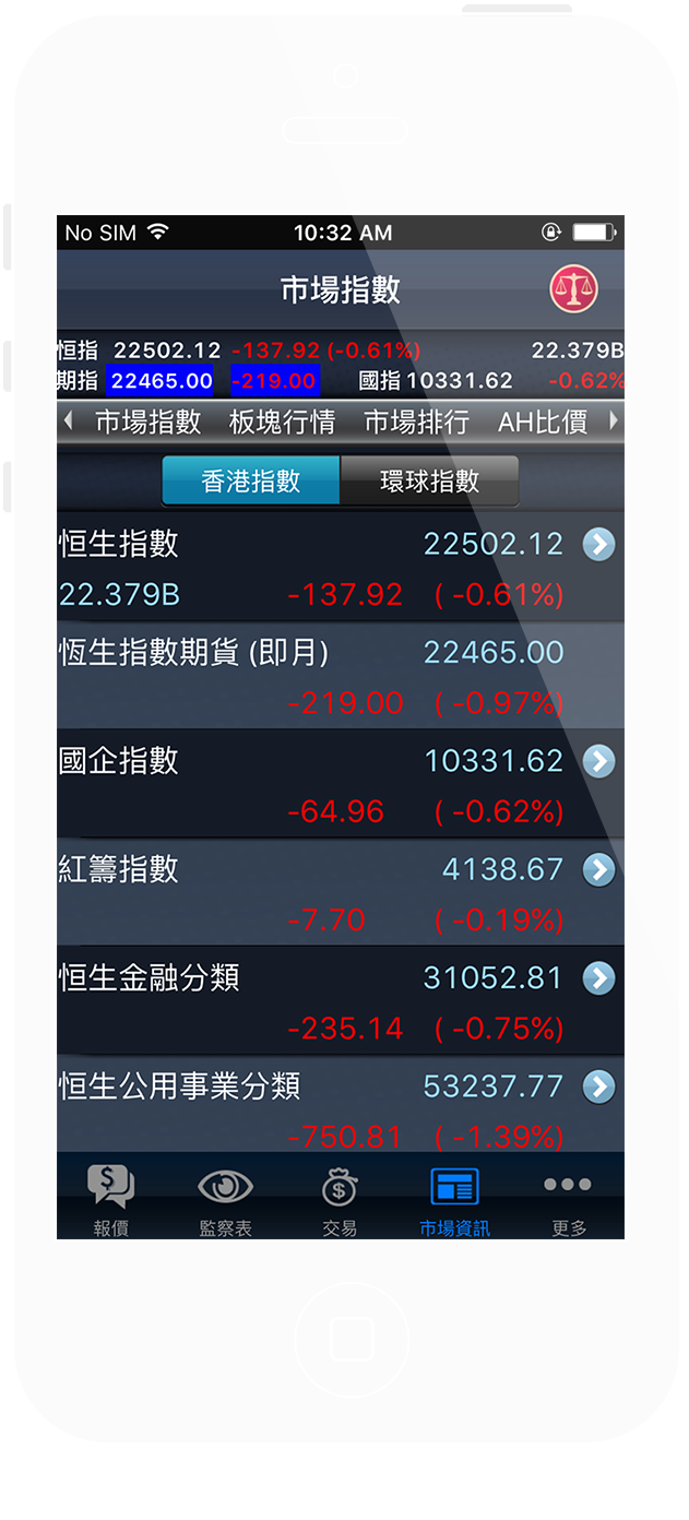 HK & Global Indices