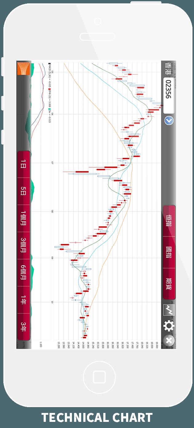 Technical Chart