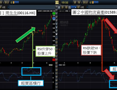 (繁體中文) 了解RSI超買超賣的運用?