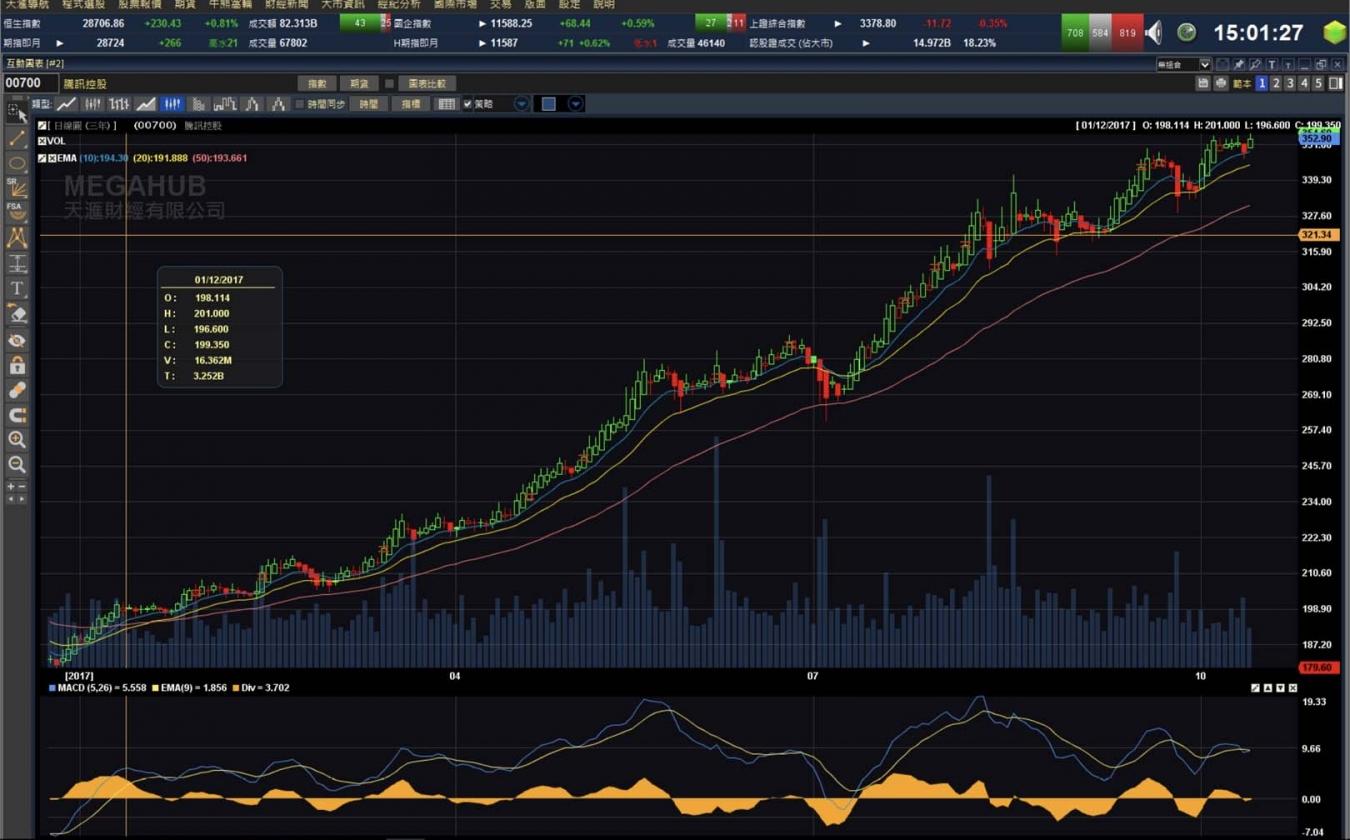 Chart-1350x840
