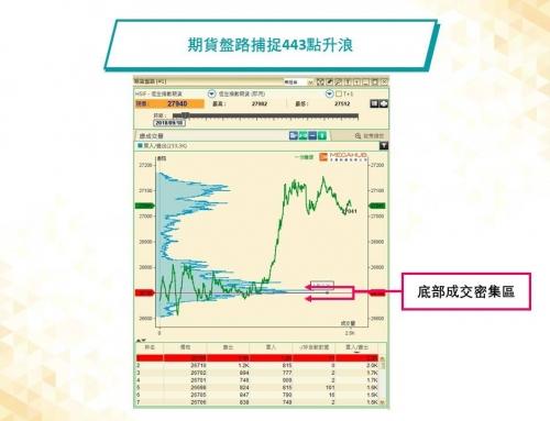 (繁體中文) 「PowerTicker分享廊」:拆解期指阻力和支持位形成原因,捕捉443點升浪!