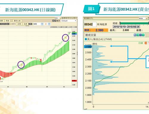 (繁體中文) 「PowerTicker分享廊」:00342.HK超強上升股,00576.HK有承接力