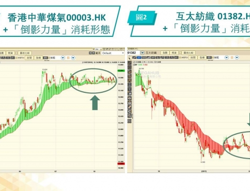 「PowerTicker分享廊」:牛皮市消耗股价 机会成本增坐到燥