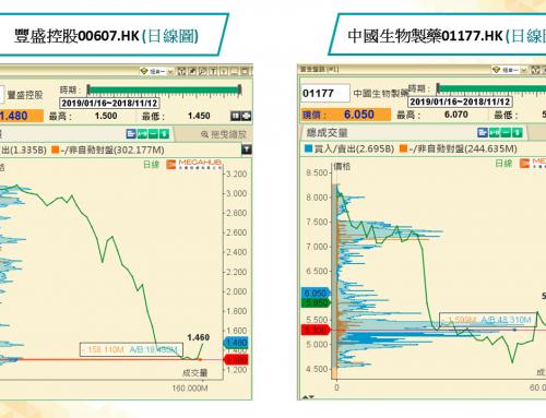 (繁體中文) 「資金盤路攻略」:留意低位資金行跡,捕捉爆發關鍵價格